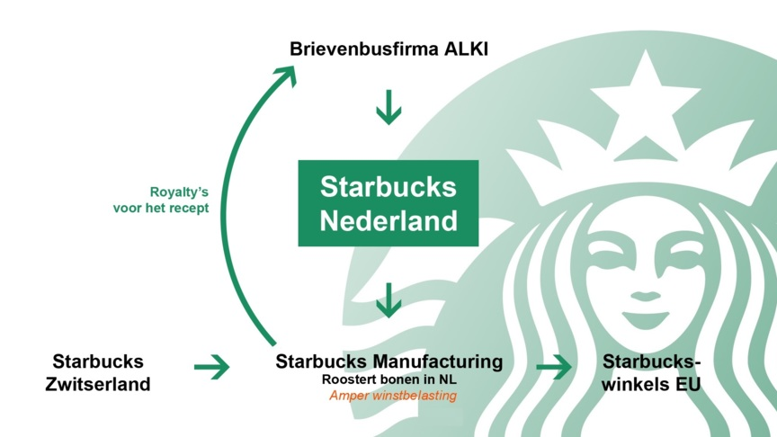 organogram starbucks Enterprise risk management is a common framework applied by business management and other personnel to identify potential events that may affect the enterprise, manage.