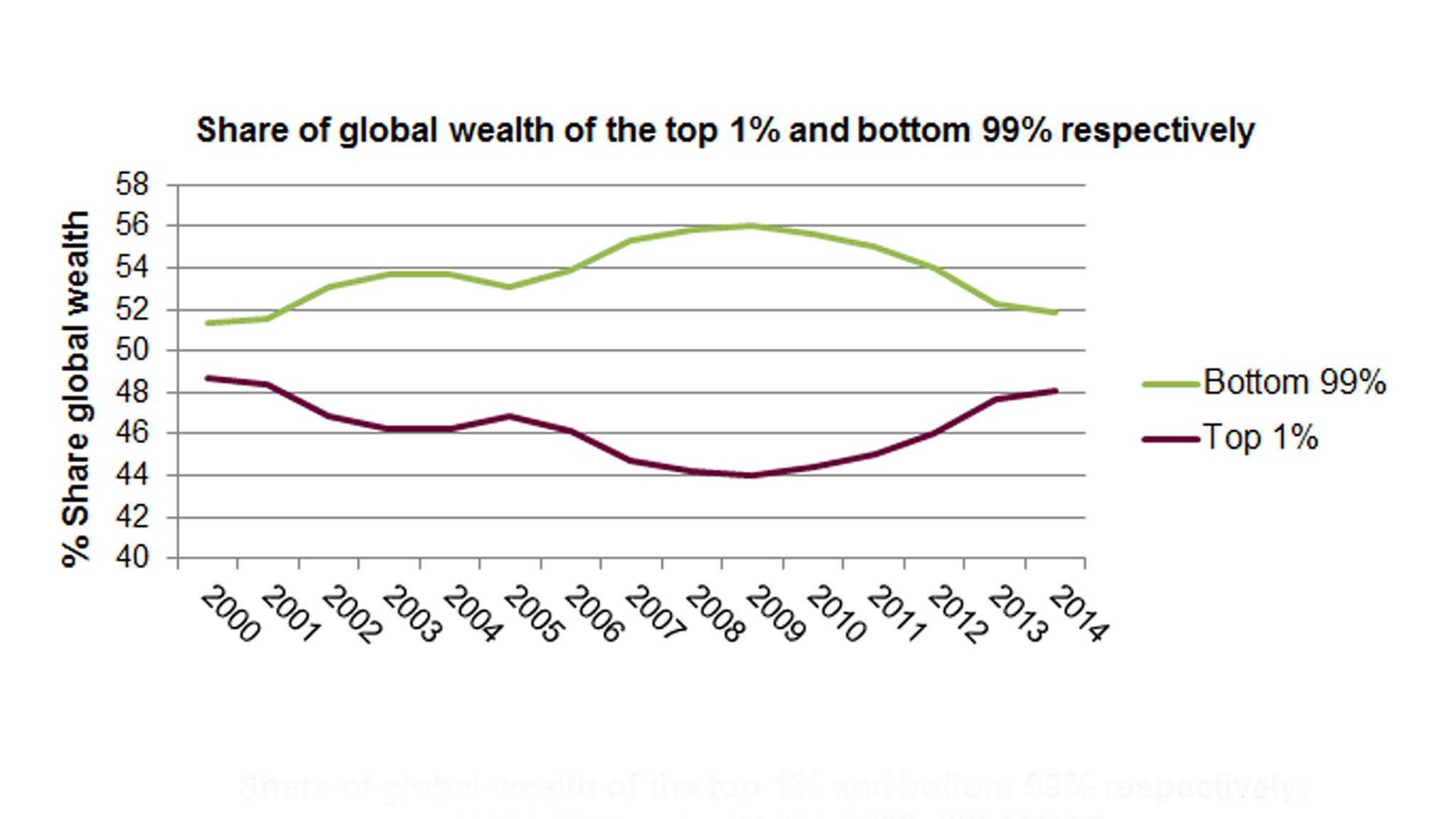 Bas van Bavel over kloof tussen arm en rijk in Nederland