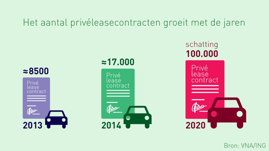 direct rijden private lease