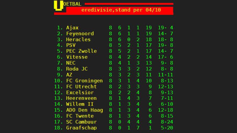 Eredivisie Standings