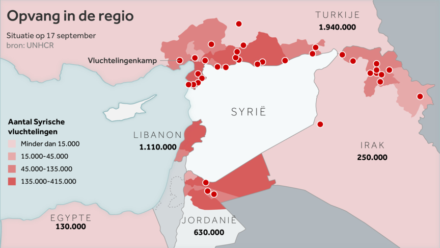 Shelter for refugees in the areas surrounding Syria. According to UNHCR (as of September 17th, 2015), a total of 3 million Syrians is distributed amongst refugee camps (indicated by the red dots). Turkey and Libanon take in the majority of refugees, followed by Jordan, Iraq and Egypt. The varying shades of red indicate how many Syrian refugees are located in the particular area. Source: NOS.nl. 'The refugee crisis in 5 graphs', Octobre 15th 2015