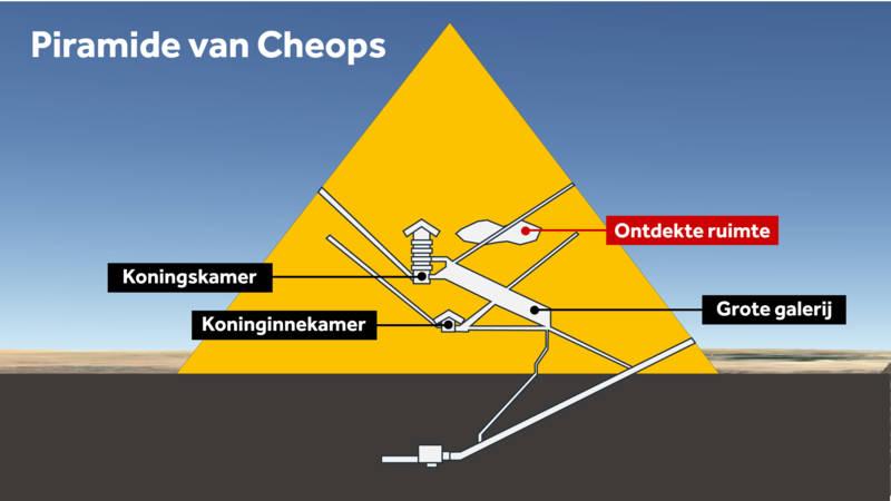 Verborgen ruimte van 30 meter ontdekt in piramide van cheops nos - Ondergrondse kamer ...
