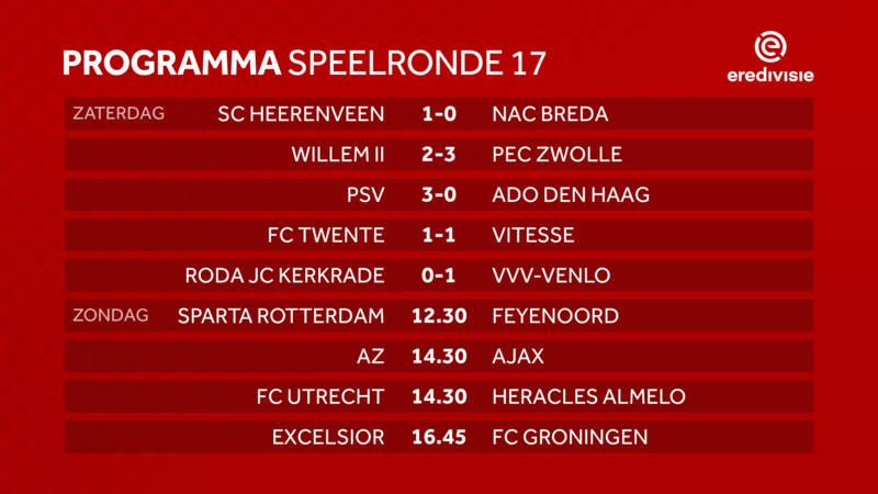 PSV winterkampioen; eindelijk thuiswinst Heerenveen | NOS