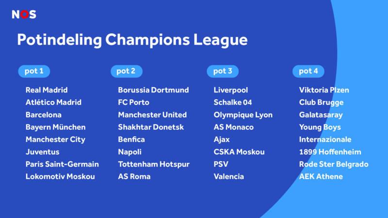 Champions League Loting Picture: Wie Kunnen PSV En Ajax Loten In De Champions League?