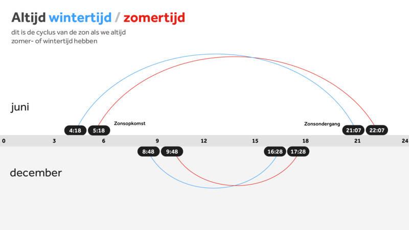 https://nos.nl/data/image/2018/10/27/509085/xxl.jpg