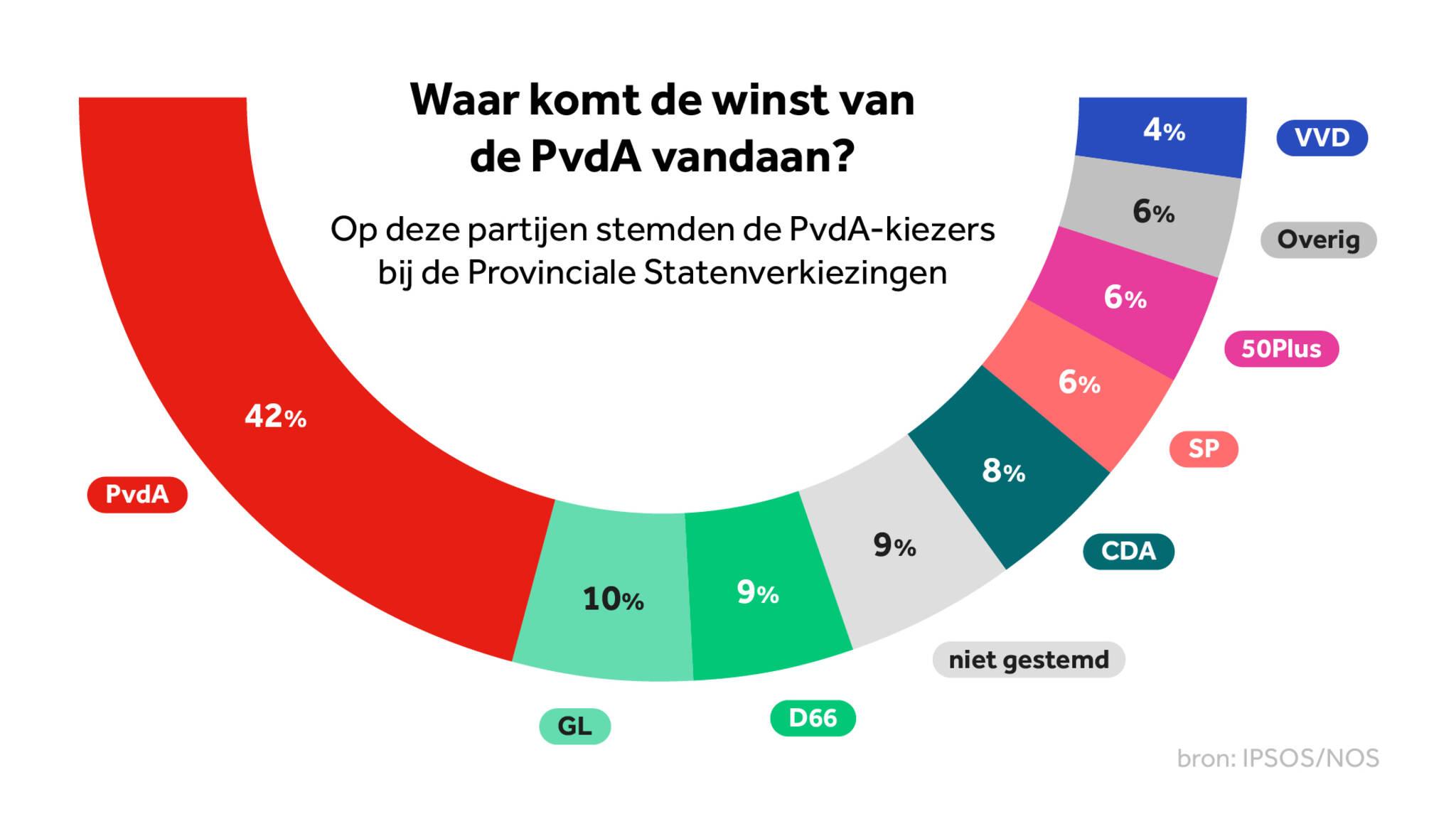 0d9e5680f00 Maar het waren niet alleen linkse kiezers die hij wist te overtuigen. Ook  CDA'ers (8 procent) en D66'ers (9 procent) maakten de overstap.