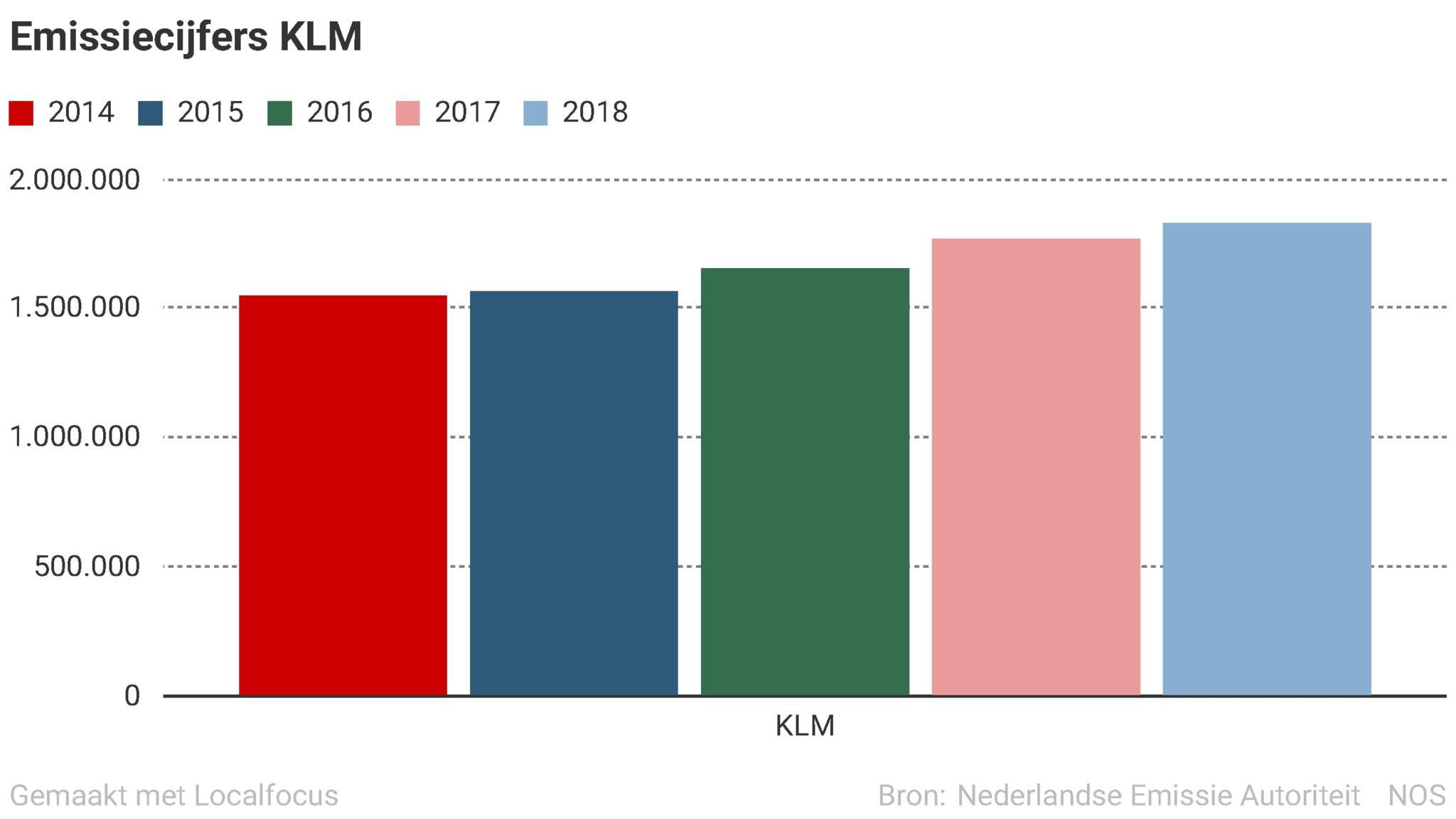 https://nos.nl/data/image/2019/07/14/563463/2048x1152.jpg