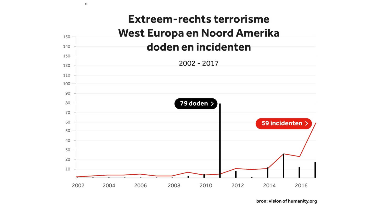 Extreme right terrorism, Western Europe and North America, 2002-2017