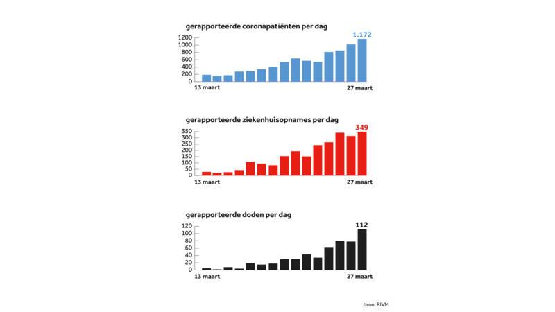 Italie Heeft Piek Nog Niet Bereikt Duitsland Staat Open Voor Nederlandse Patienten Nos