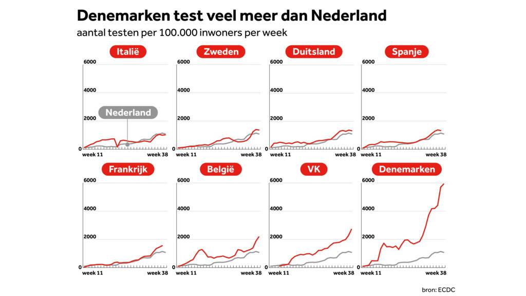 Nederlandse Coronacijfers Vergeleken Met Die Van Andere Europese Landen Nos