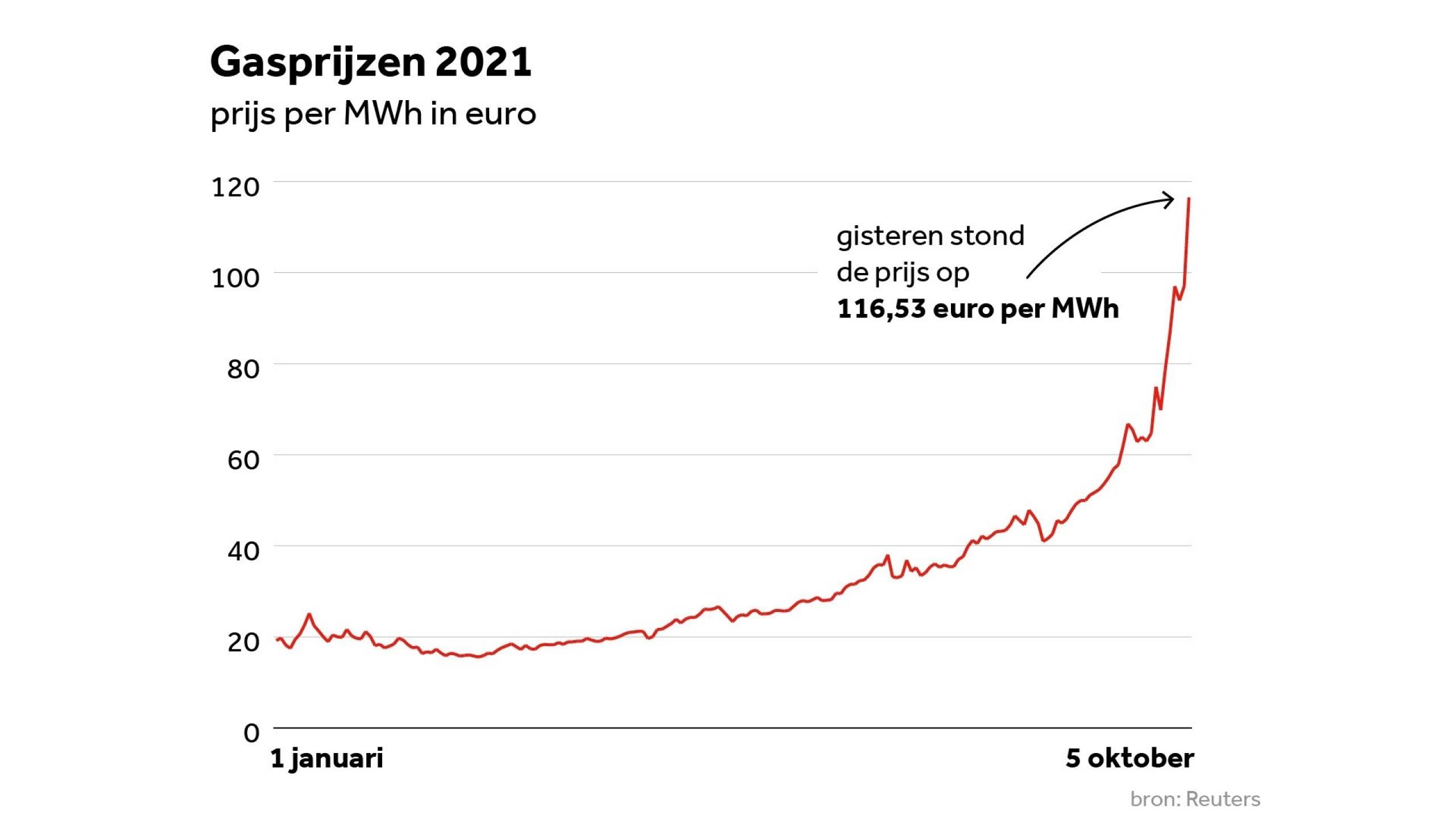 Huishoudens zien energierekening in rap tempo stijgen